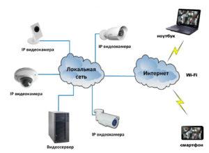 монтаж видеонаблюдения. Цифровые системы видеонаблюдения